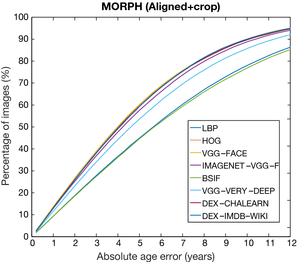 Age estimation in facial images through transfer learning
