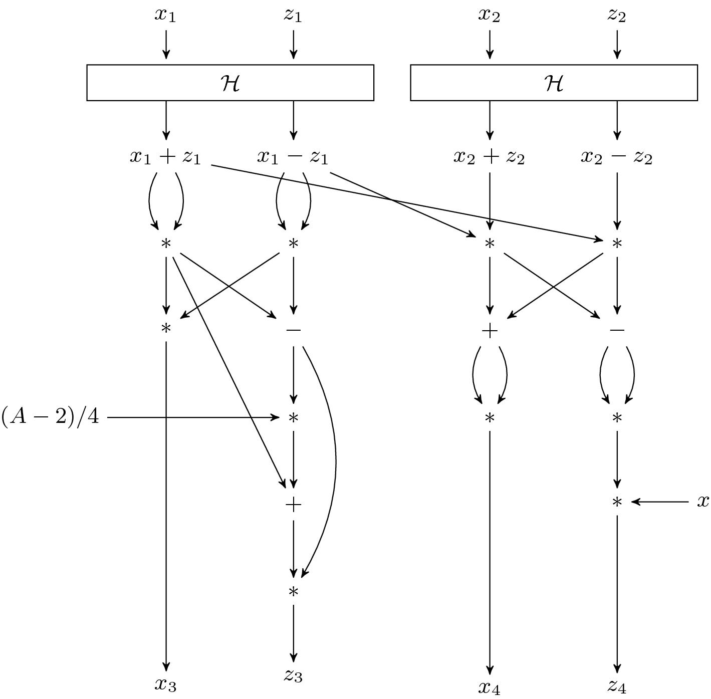 Kummer for Genus One Over Prime-Order Fields | SpringerLink