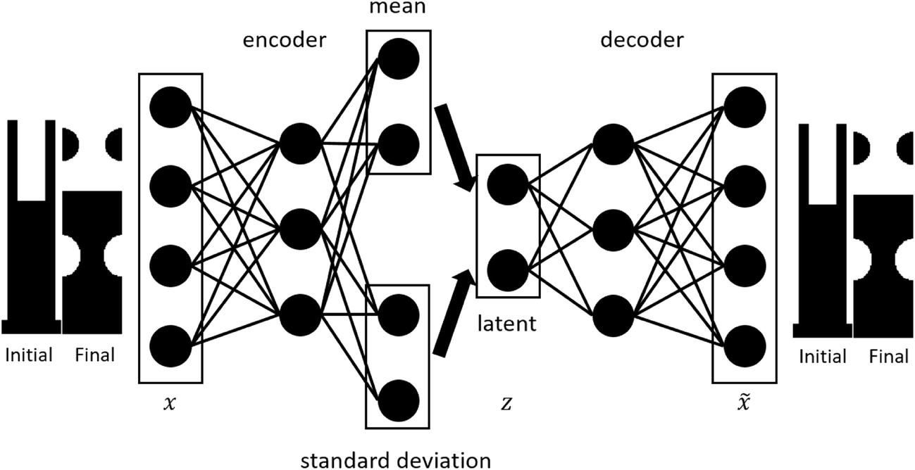 Deep learning–based inverse method for layout design | SpringerLink
