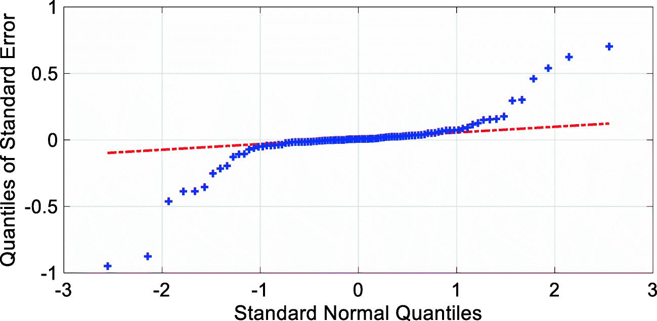 Efficient global optimization and modal strain energy