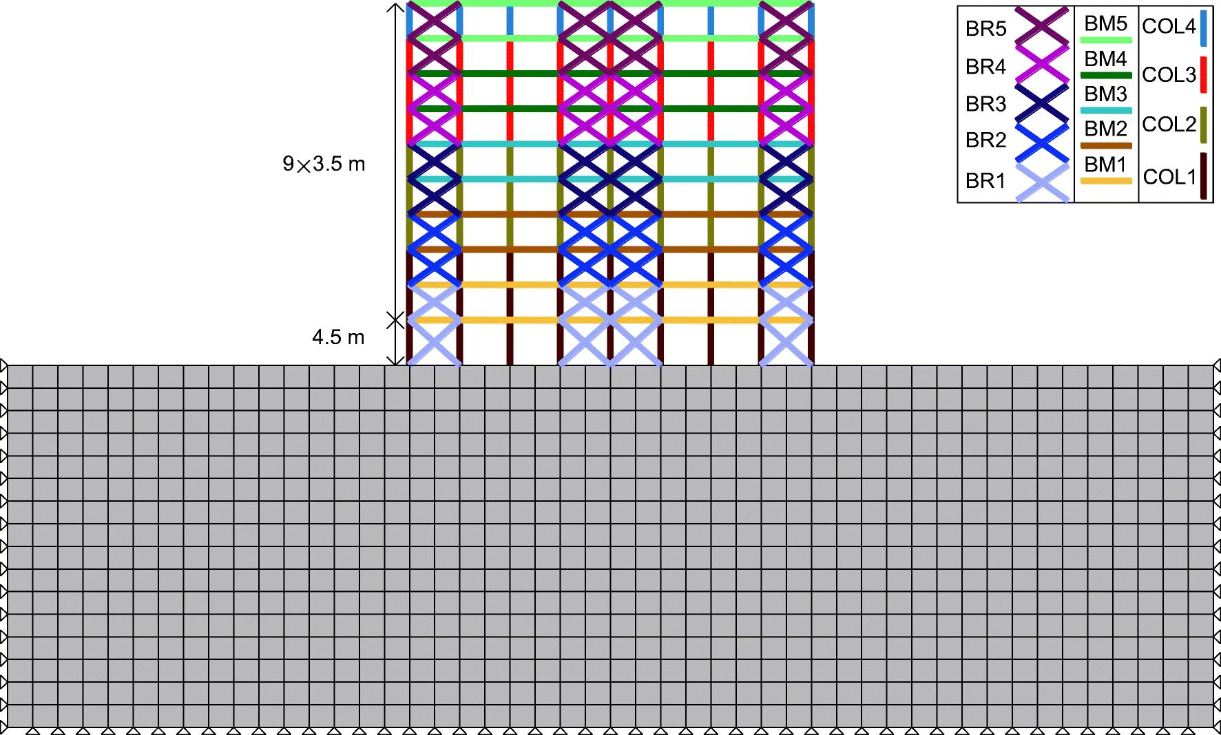 Optimum design of steel braced frames considering dynamic soil