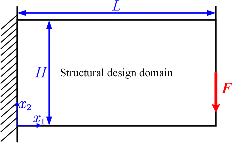 Concurrent topology optimization of multiscale composite