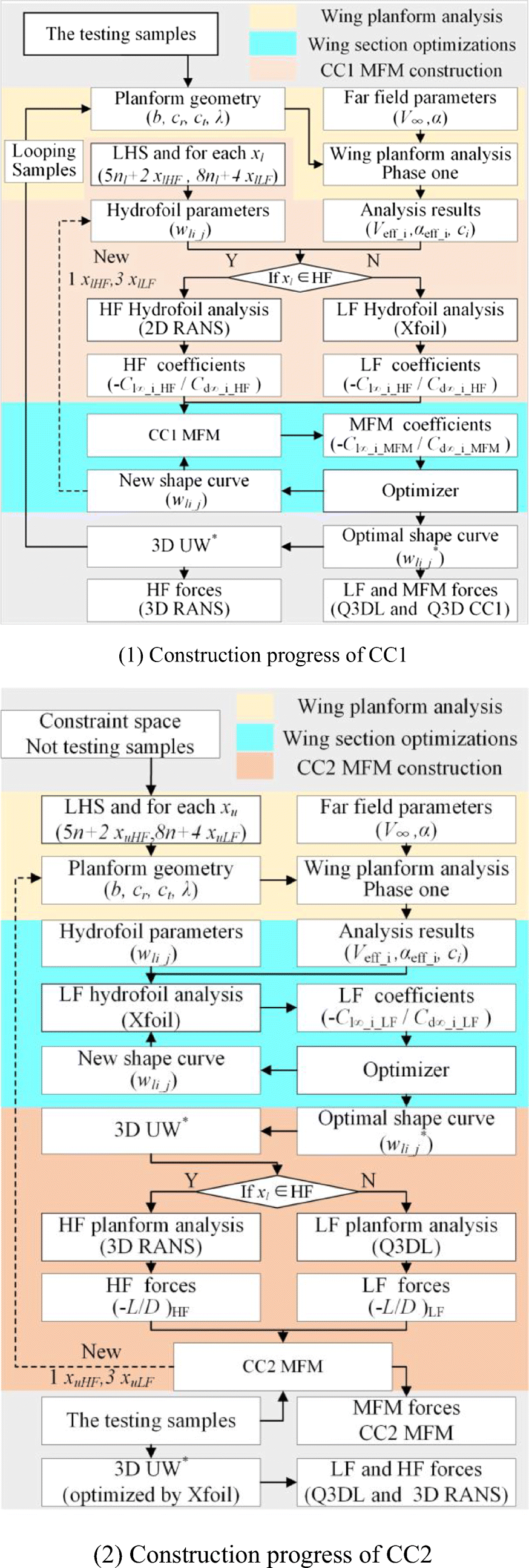 Shape optimization of underwater wings with a new multi