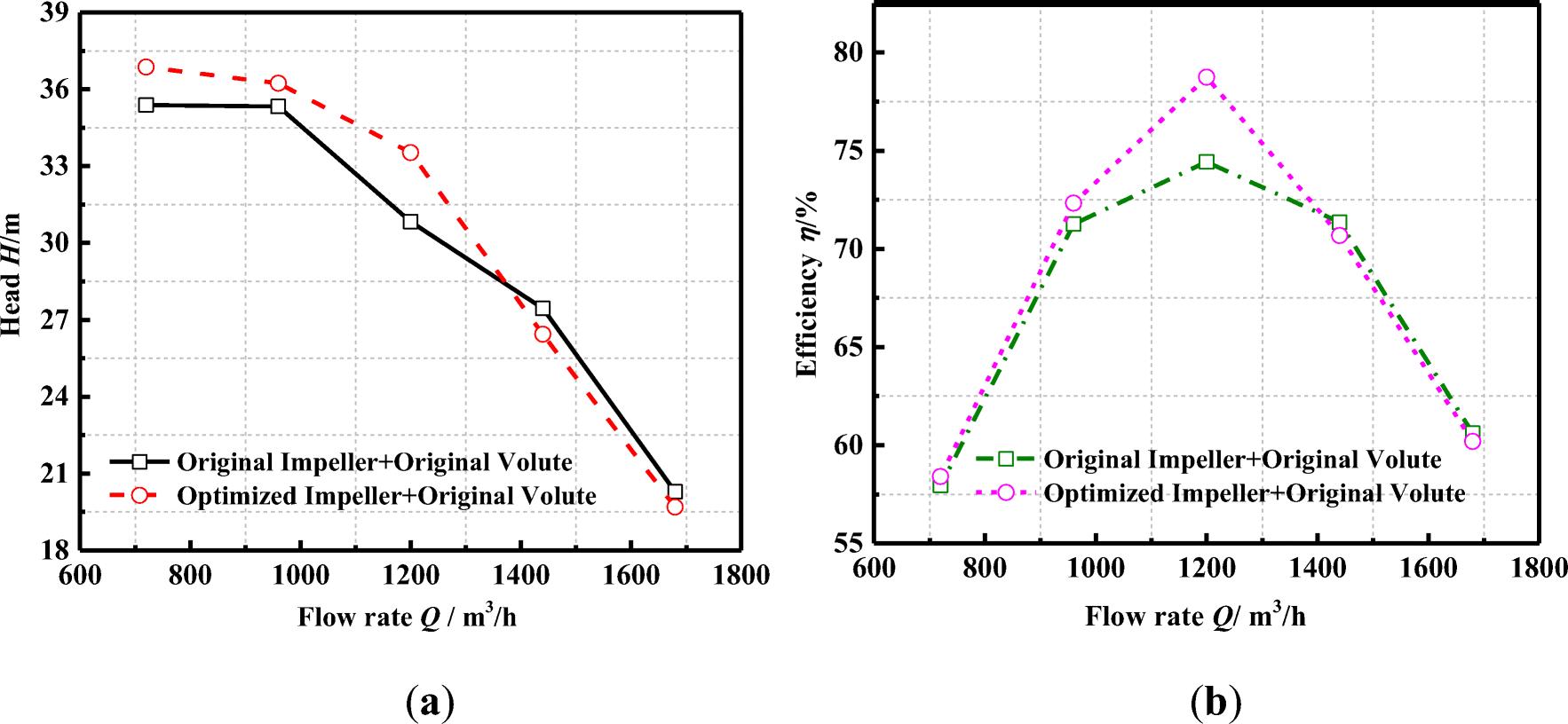 Centrifugal pump impeller and volute shape optimization via
