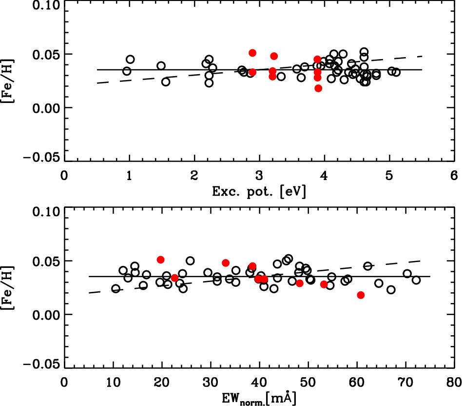 High-precision stellar abundances of the elements: methods and