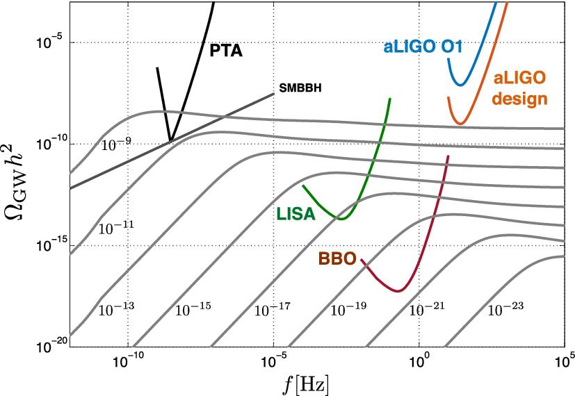 The astrophysics of nanohertz gravitational waves | SpringerLink