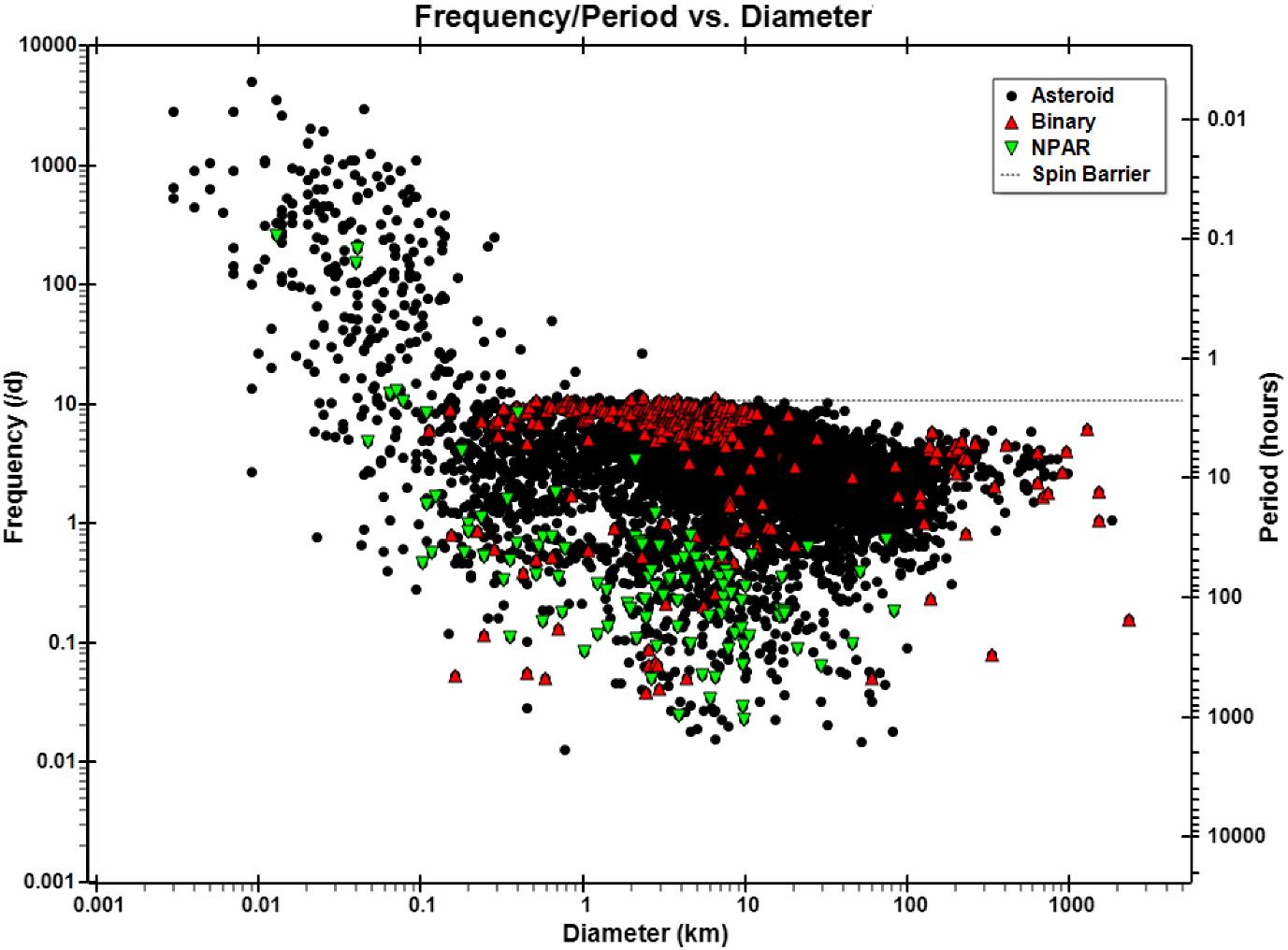 Small Solar System Bodies as granular media | SpringerLink