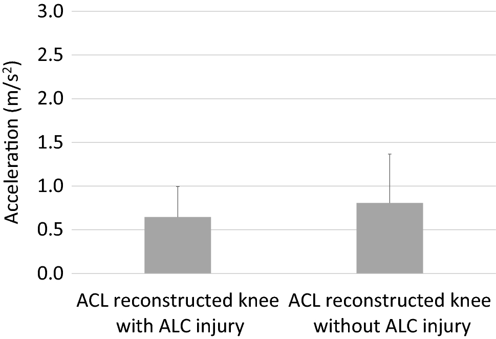 No difference in postoperative rotational laxity after ACL