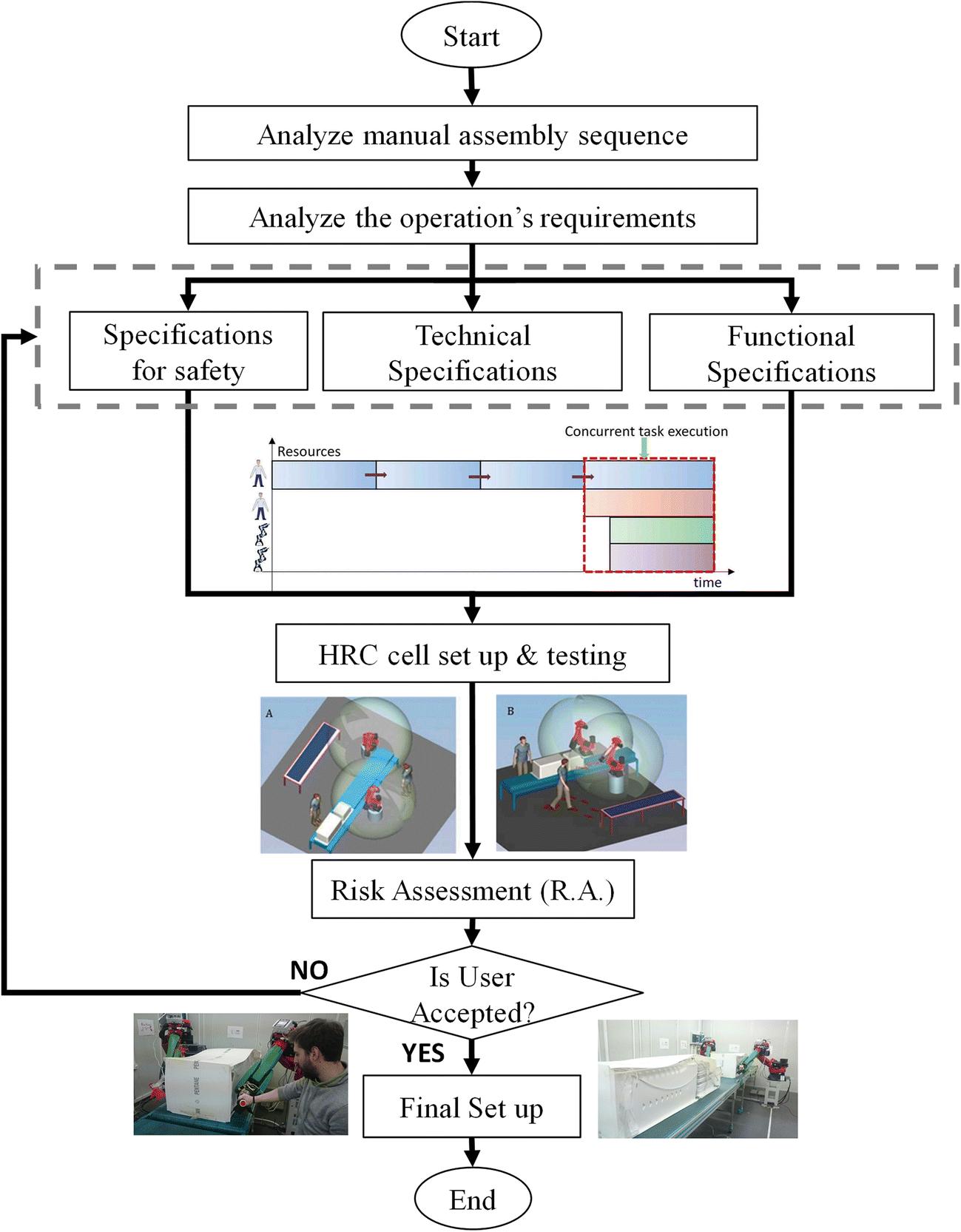 Towards seamless human robot collaboration: integrating