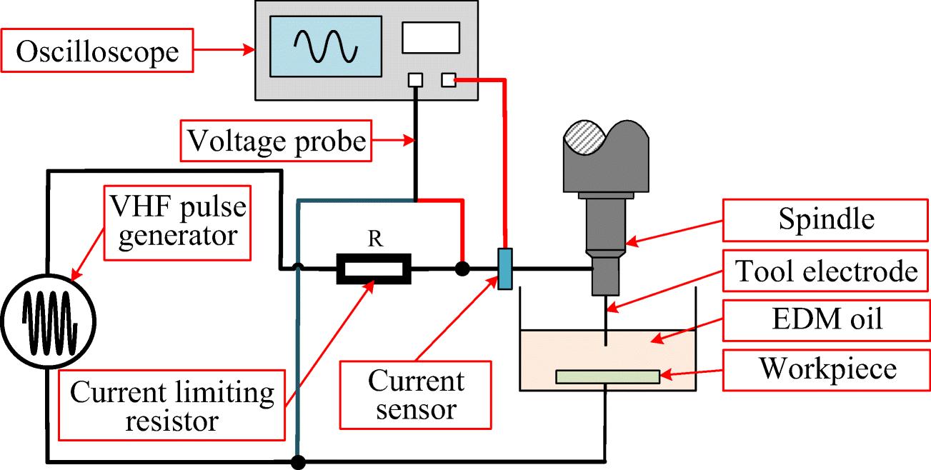 Improvement of processing quality based on VHF resonant micro-EDM