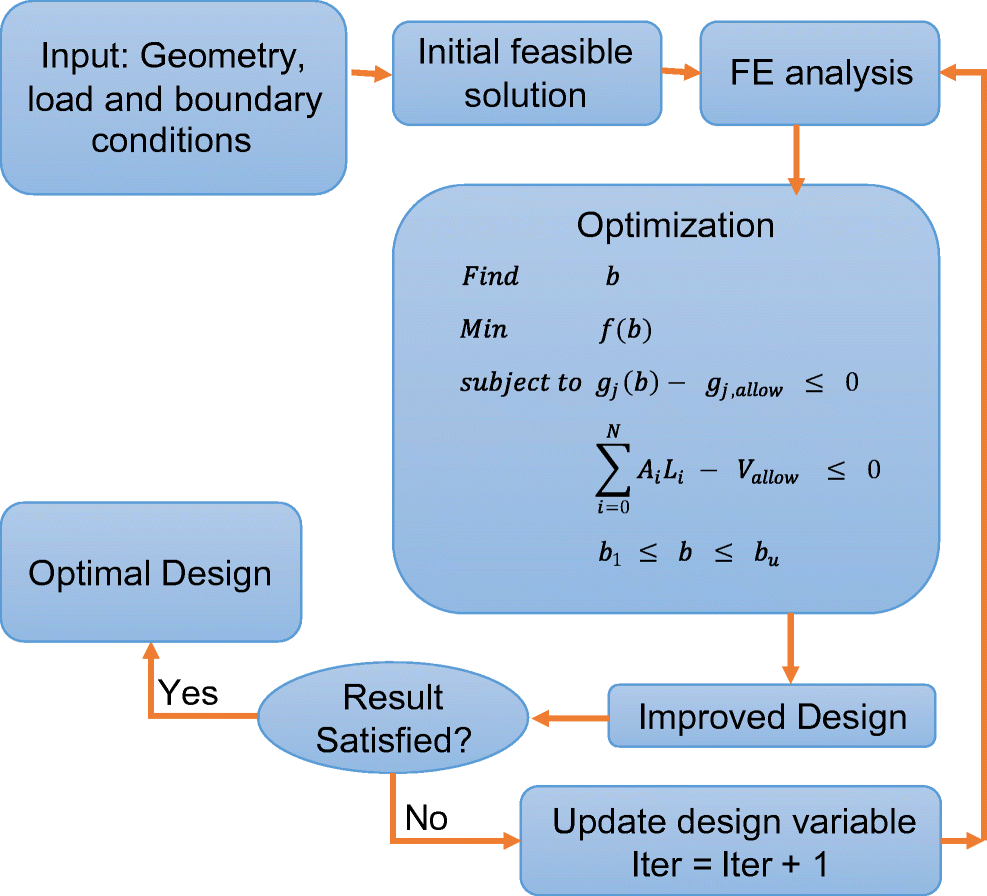 A state-of-the-art review on types, design, optimization, and