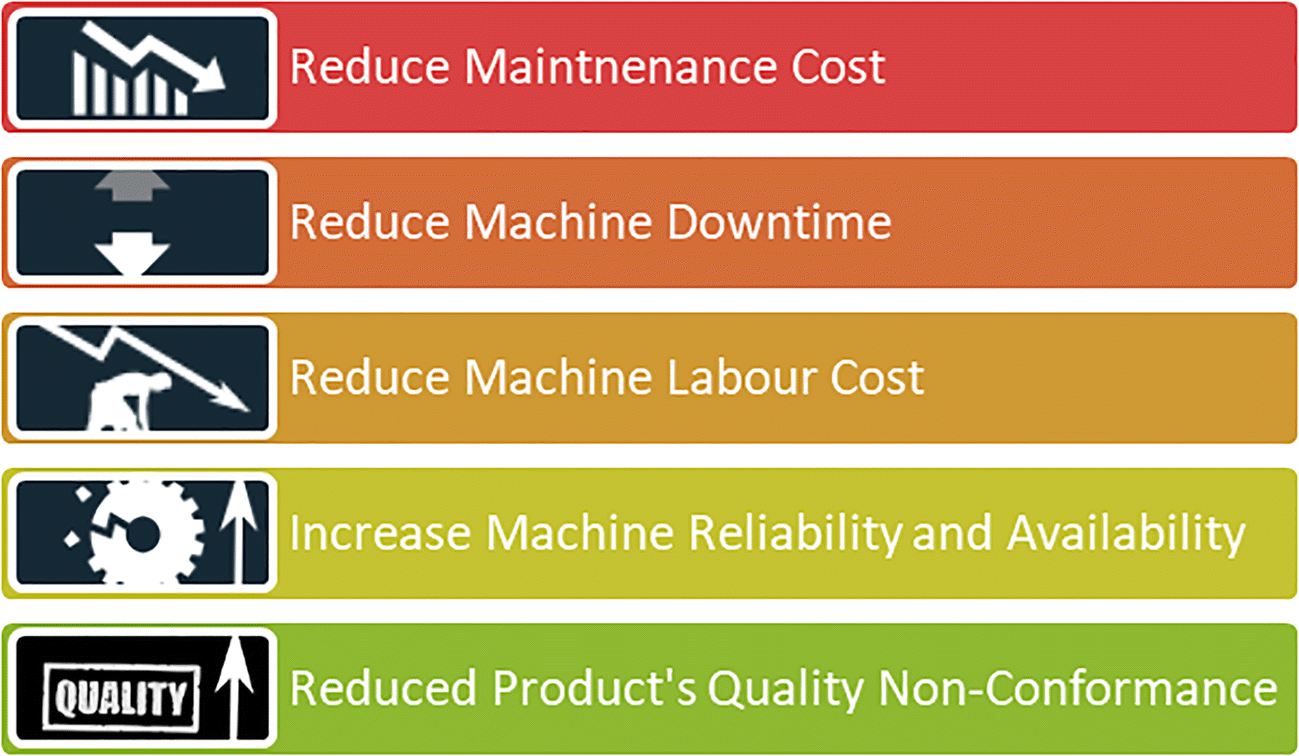 A predictive maintenance cost model for CNC SMEs in the era