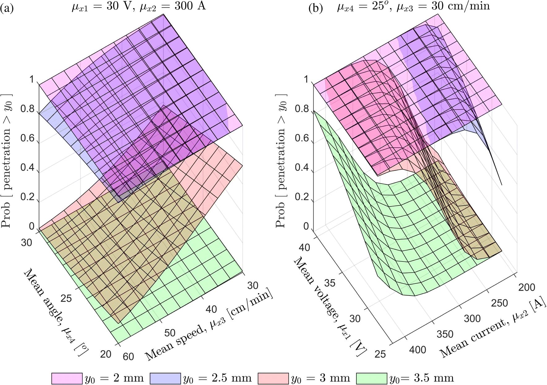 A probabilistic model of weld penetration depth based on