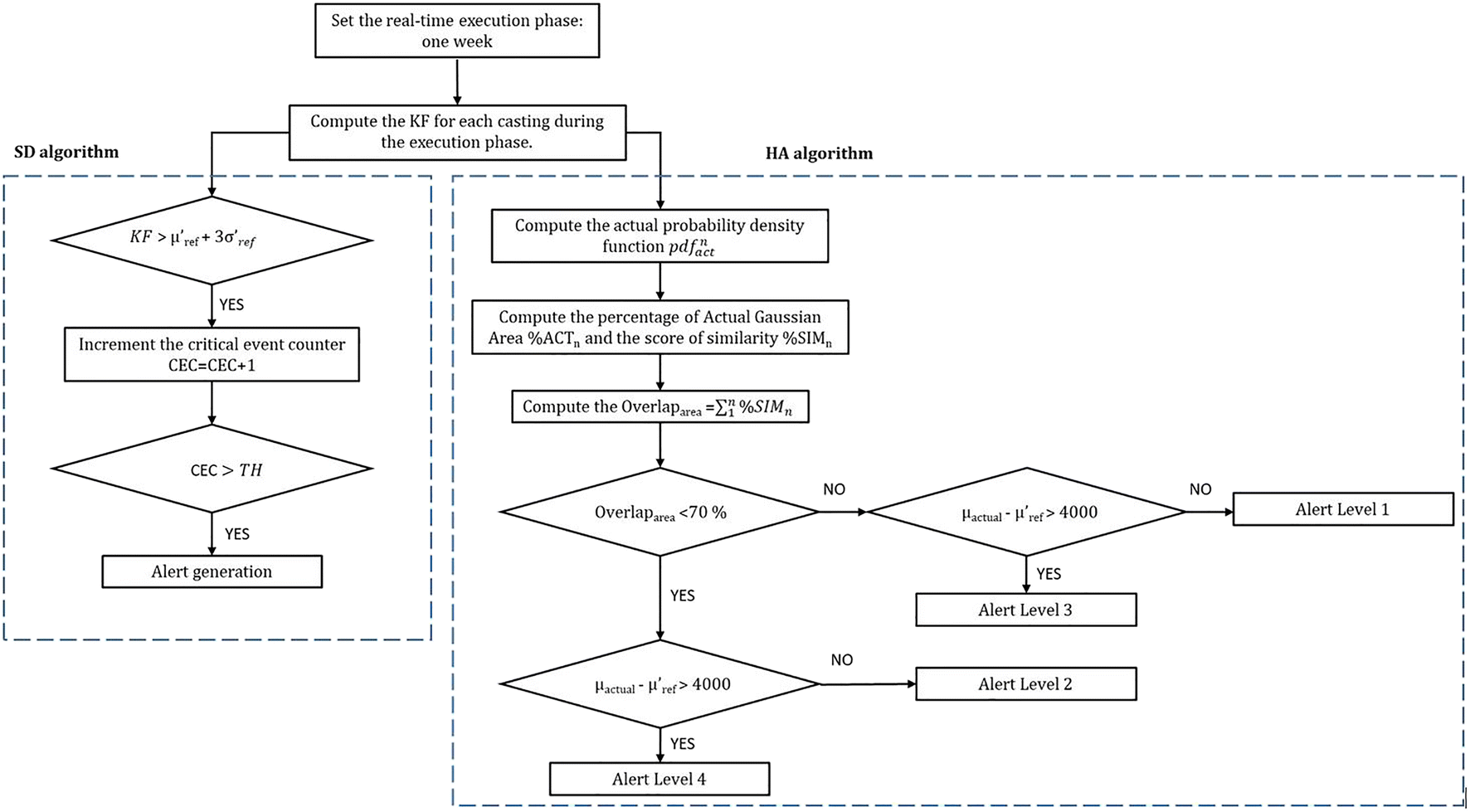 Data-driven CBM tool for risk-informed decision-making in an