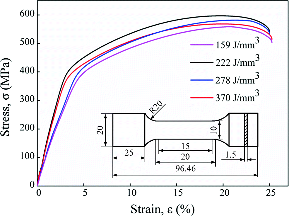 Laser energy density dependence of performance in additive
