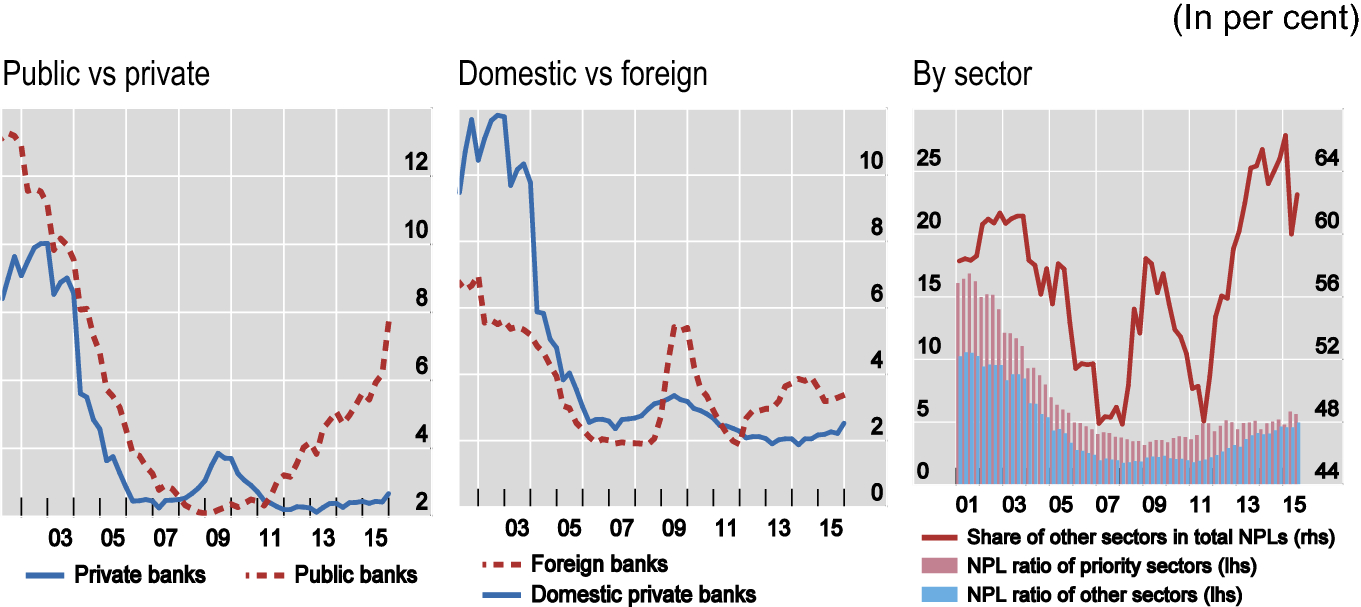 Bank lending and loan quality: an emerging economy perspective