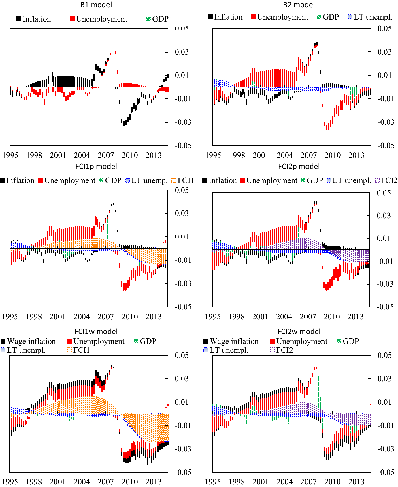 Output Gaps Inflation And Financial Cycles In The Uk Springerlink