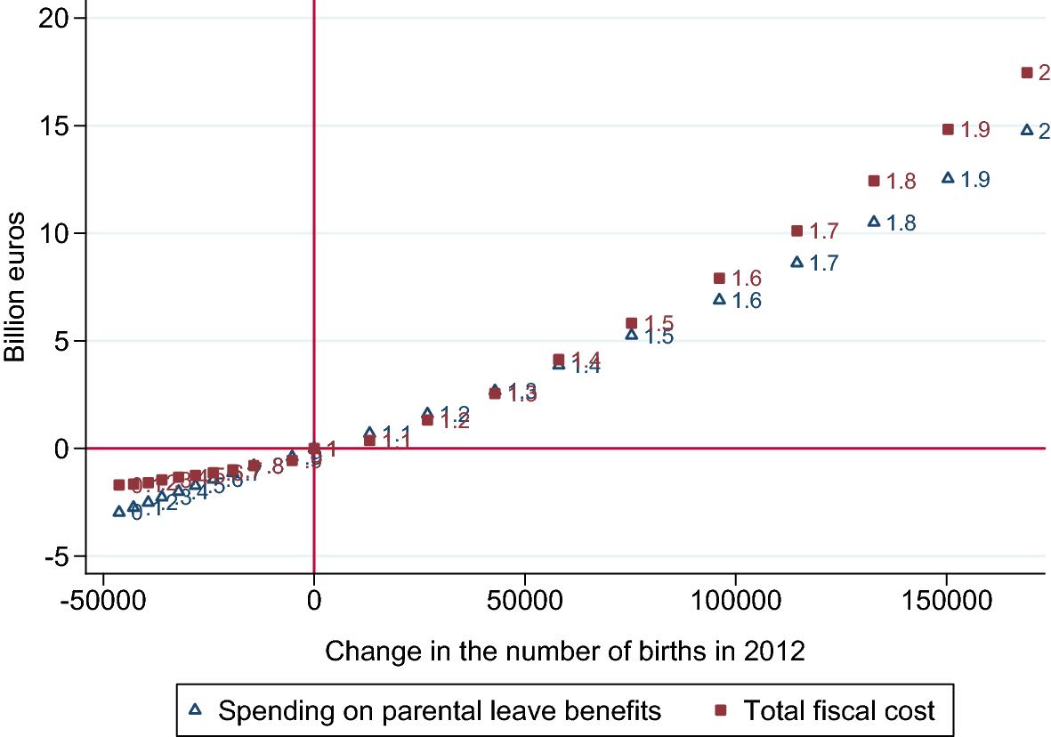 Short-run fertility effects of parental leave benefits