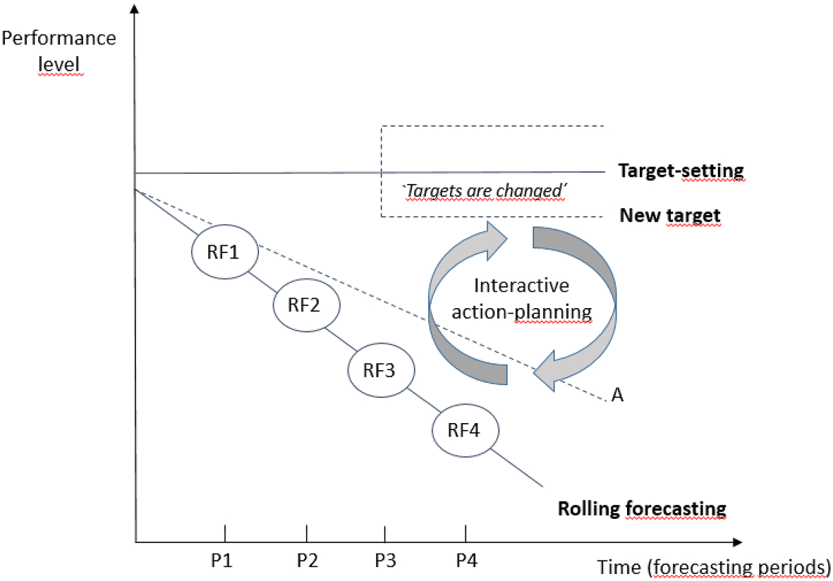 The role of rolling forecasting in budgetary control systems