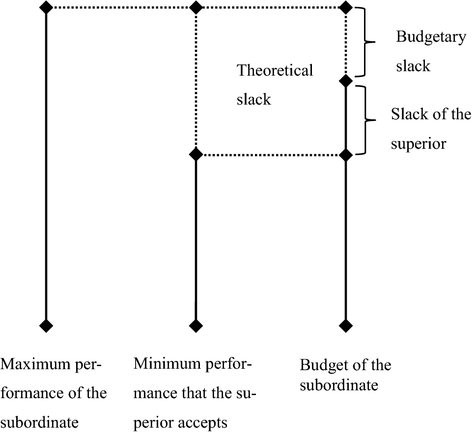 Honesty in budgeting: a review of morality and control aspects in