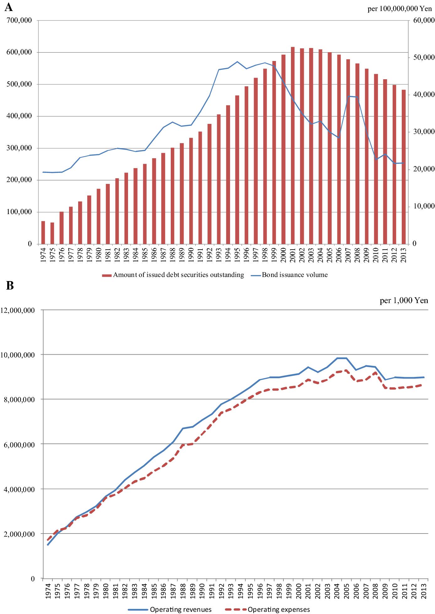 Asymmetric cost behavior in local public enterprises
