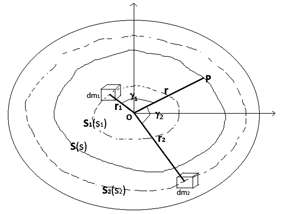 a generalized theory of the figure of the earth formulae springerlink  open image in new window
