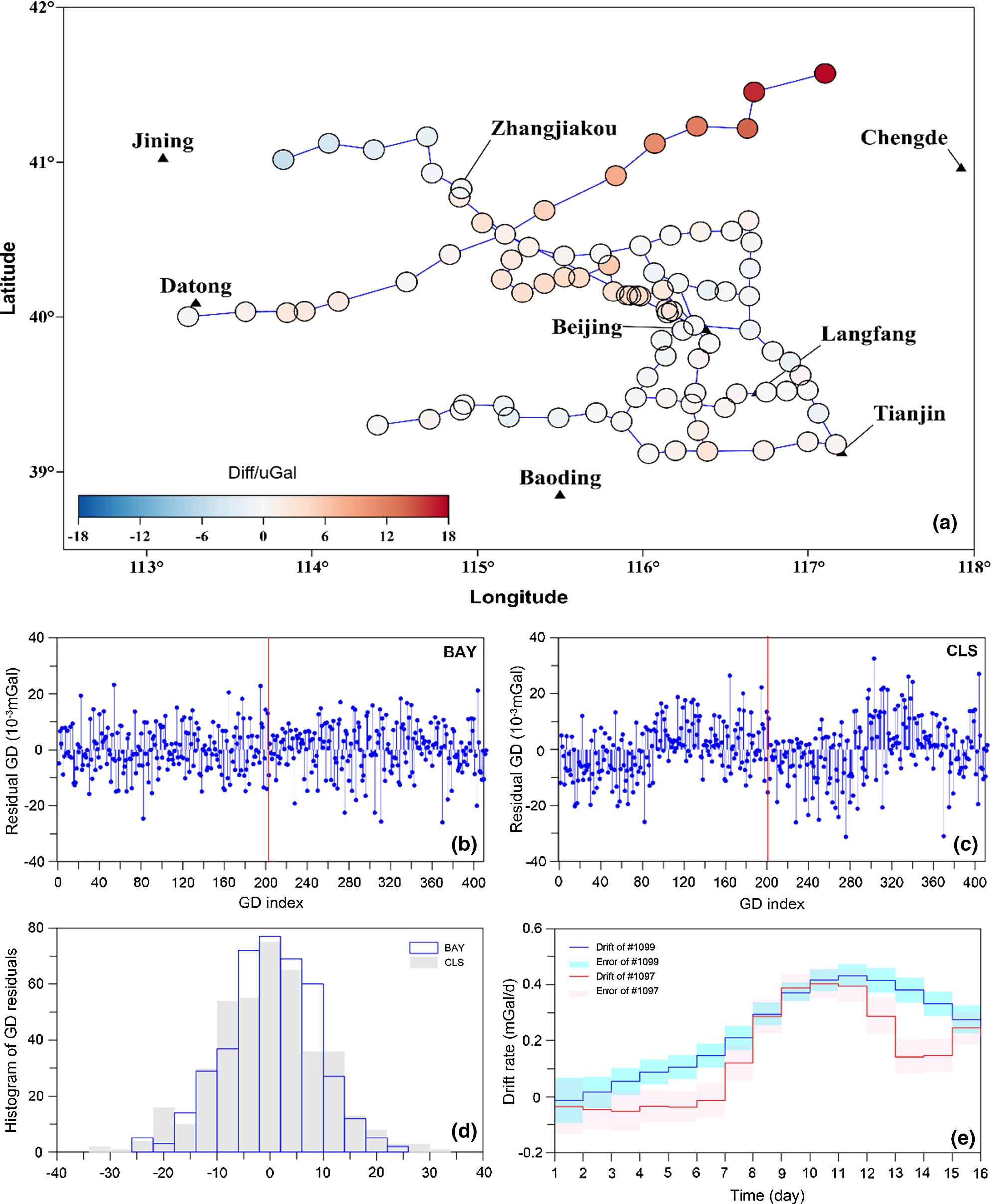 Bayesian approach for network adjustment for gravity survey