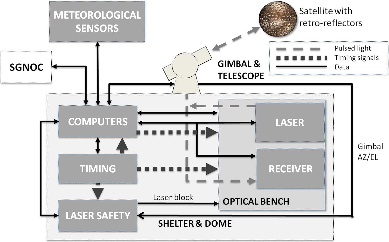 Nasa U2019s Satellite Laser Ranging Systems For The Twenty
