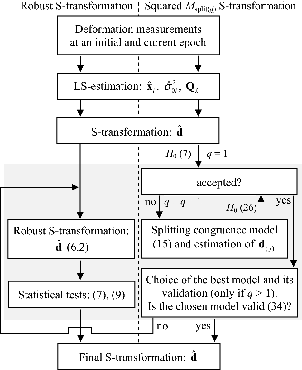 Squared Msplit(q) S-transformation of control network