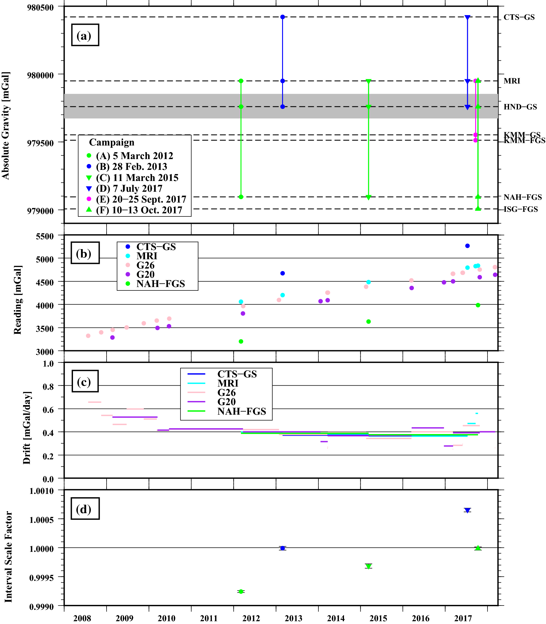 Apparent calibration shift of the Scintrex CG-5 gravimeter caused by