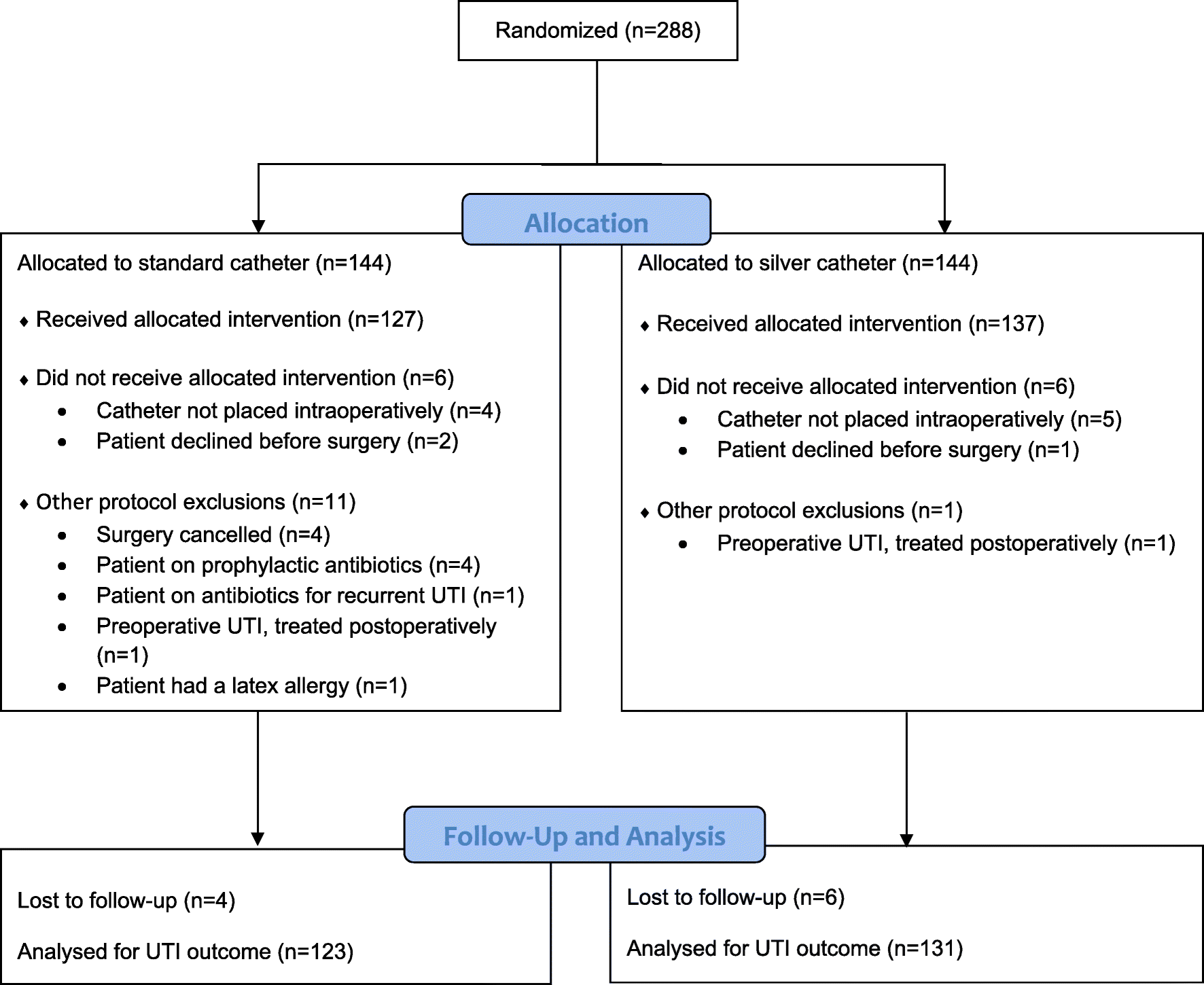Randomized controlled trial of silver-alloy-impregnated