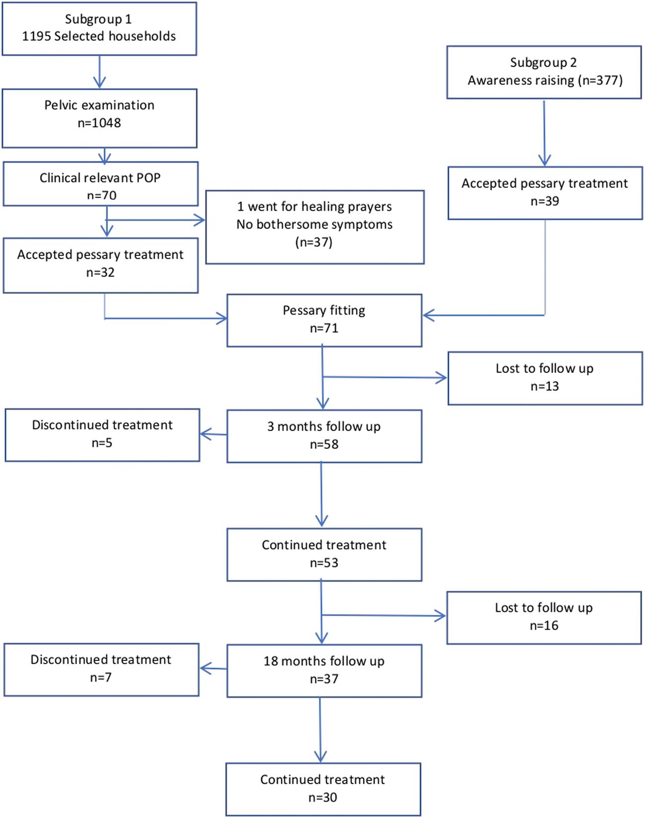 Vaginal Pessaries In The Management Of Symptomatic Pelvic