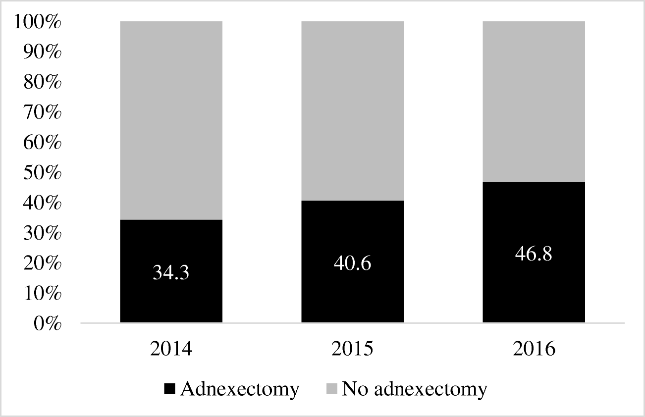 Adnexectomy at the time of vaginal hysterectomy for pelvic