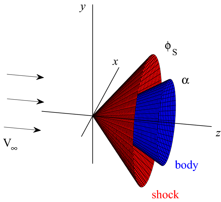 Closed-form approximation for supersonic flow over a cone