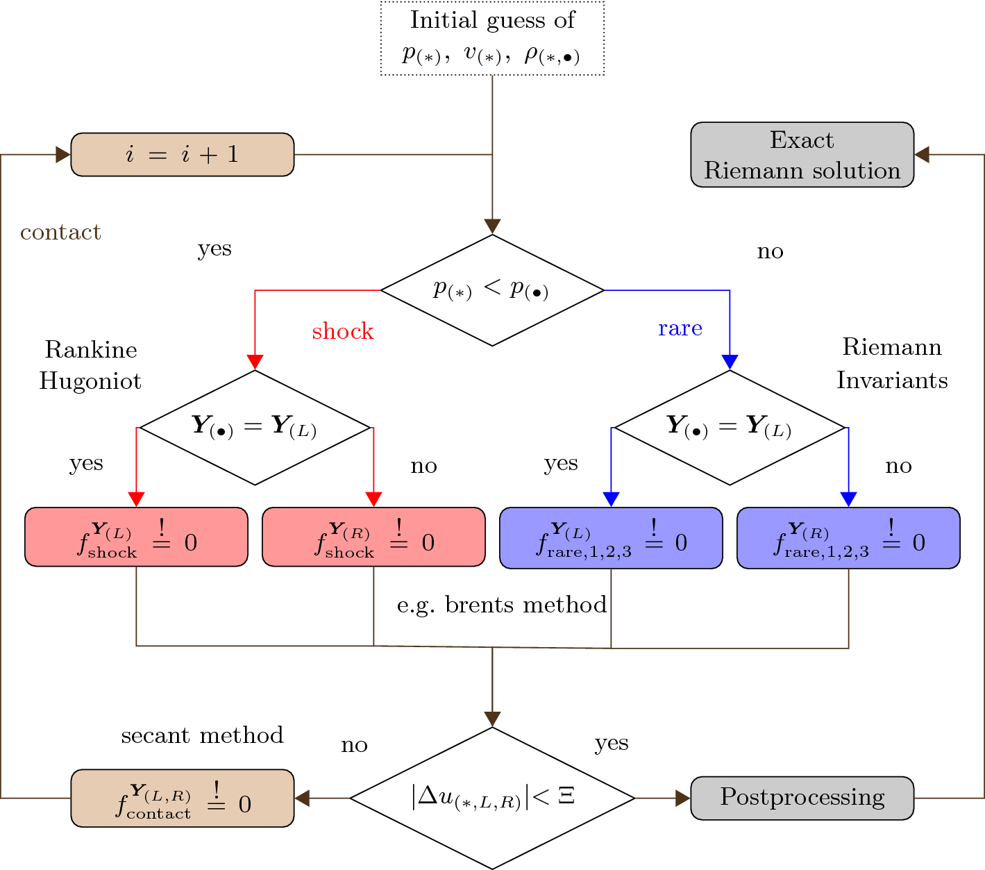 On the use of tabulated equations of state for multi-phase