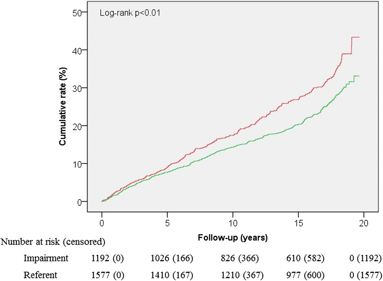 Long-term effects of functional impairment on fracture risk
