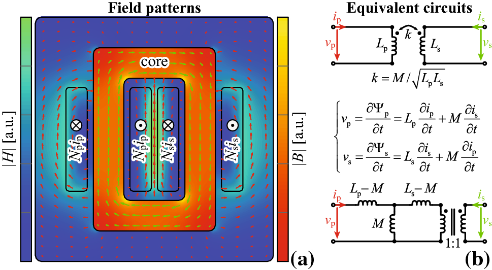 Magnetic equivalent circuit of MF transformers: modeling and