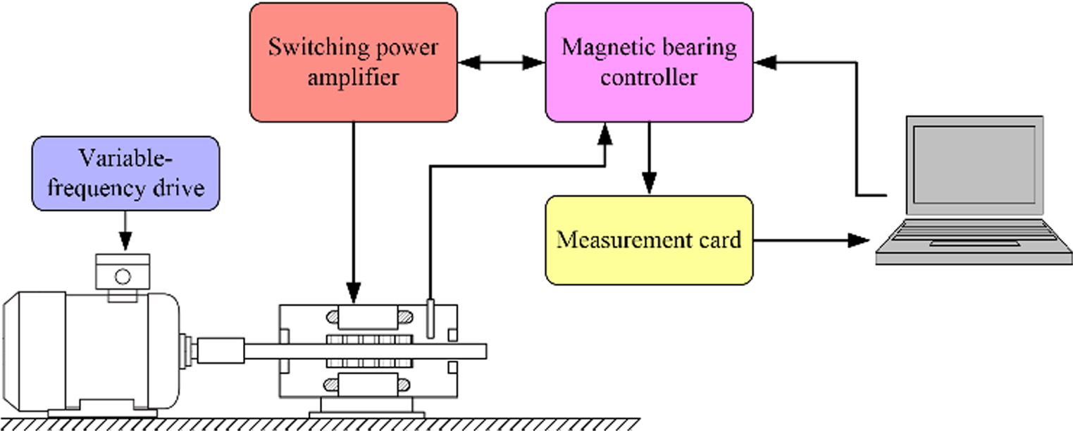 Field–circuit model of the radial active magnetic bearing