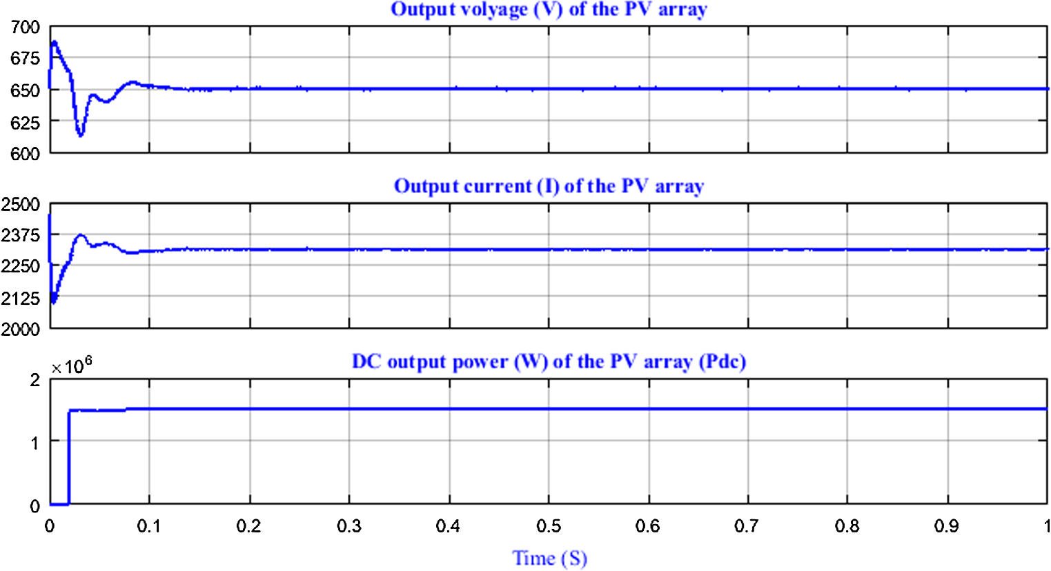 Modeling And Design Of Photovoltaic Power Plant Connected To The Mv Electricity Bibs Teach Electric Circuits Open Image In New Window