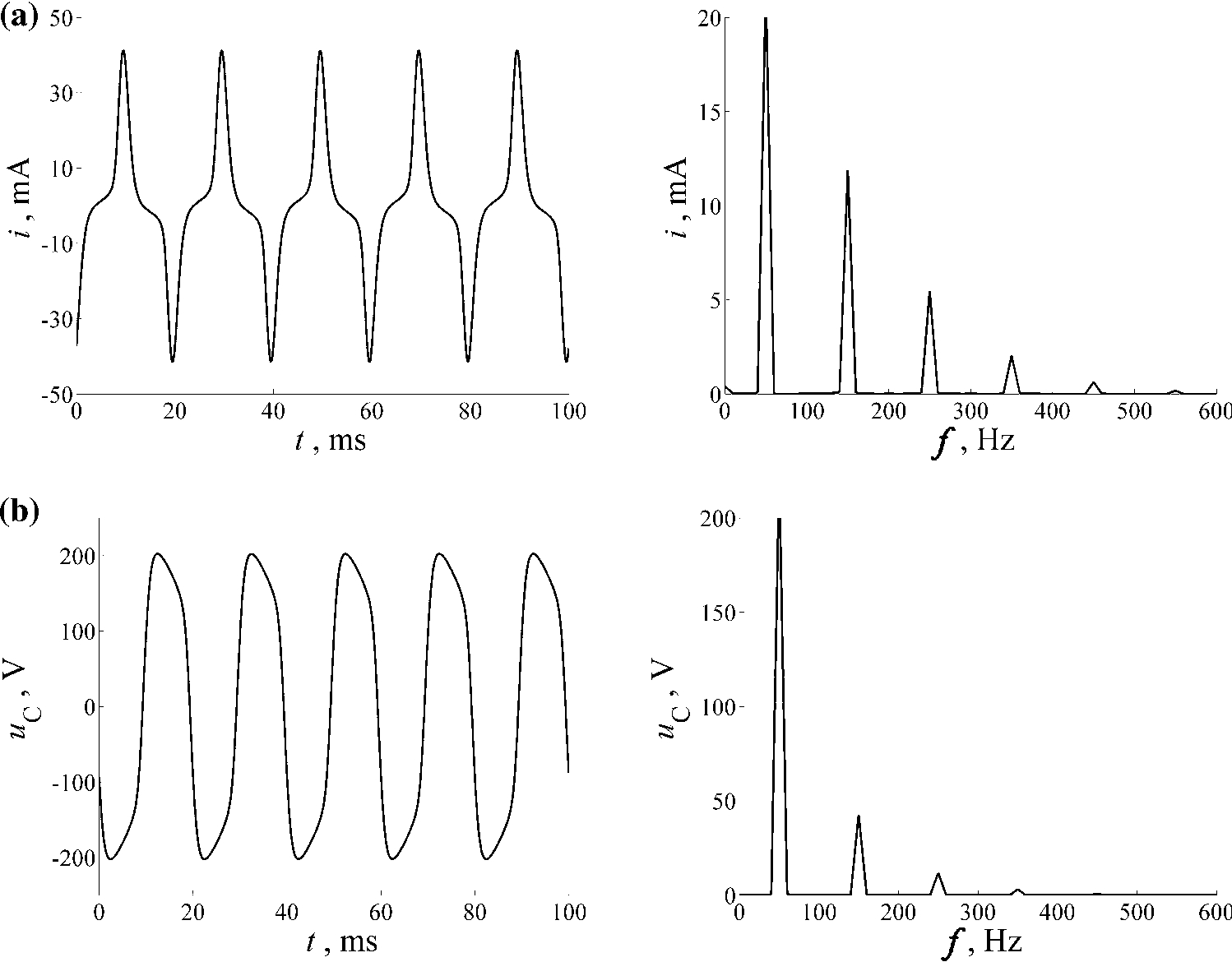 Diagnostic approach in assessment of a ferroresonant circuit
