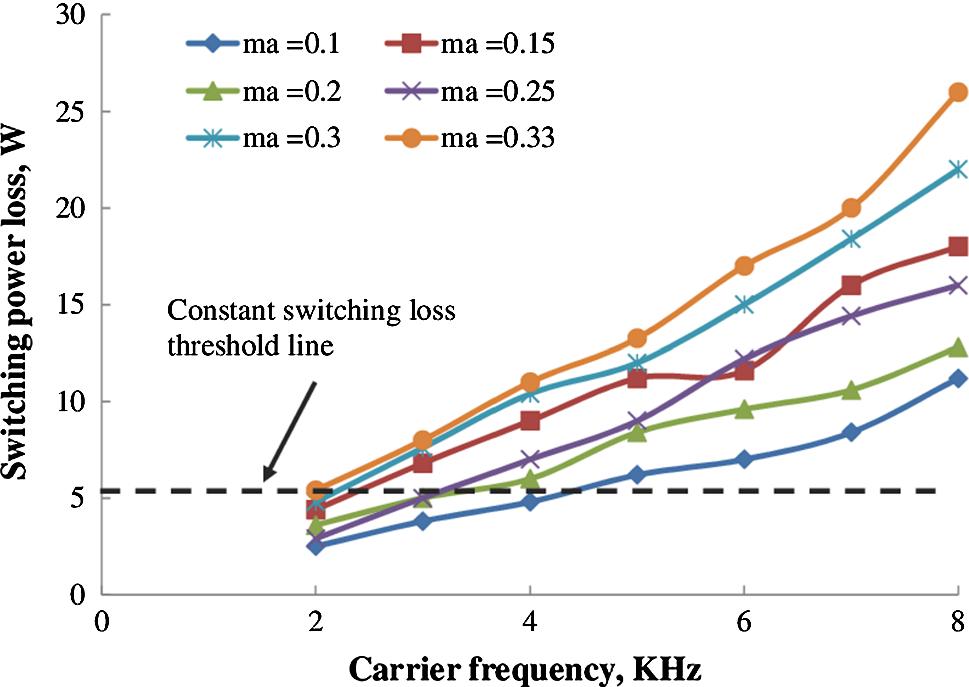 A dual-mode cascaded H-bridge multilevel inverter for improving THD