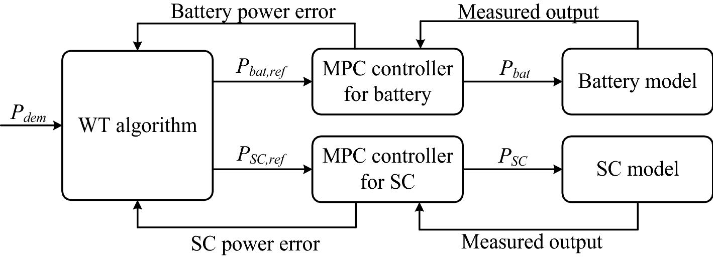 A predictive energy management system for hybrid energy