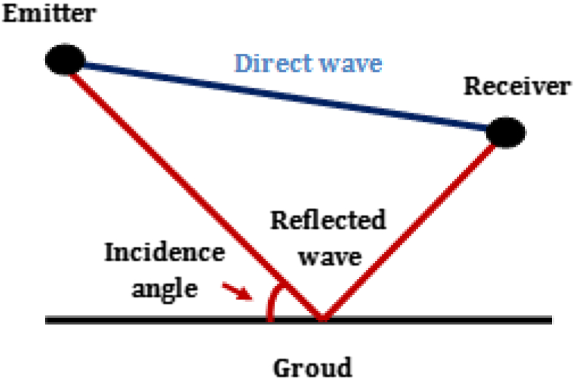 Study and improvement in the radio communication quality for