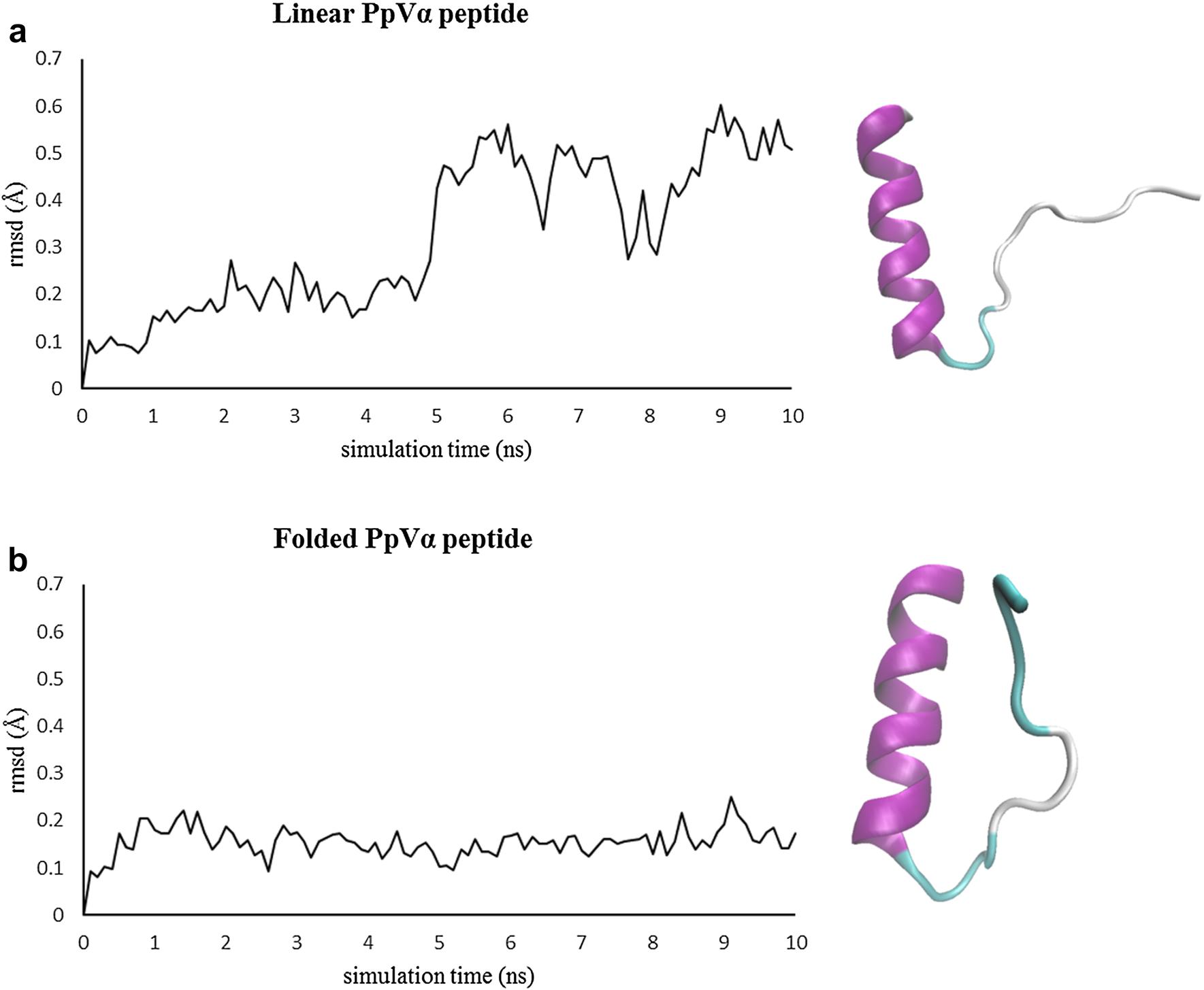 Novel neurotoxic peptides from Protopalythoa variabilis