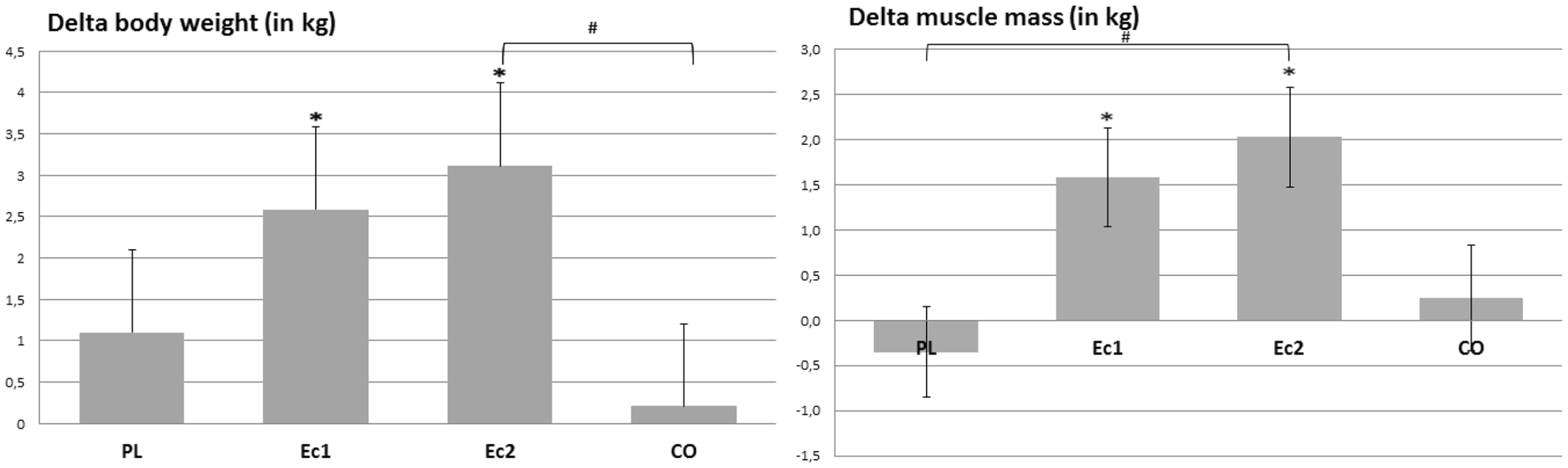 Ecdysteroids as non-conventional anabolic agent: performance