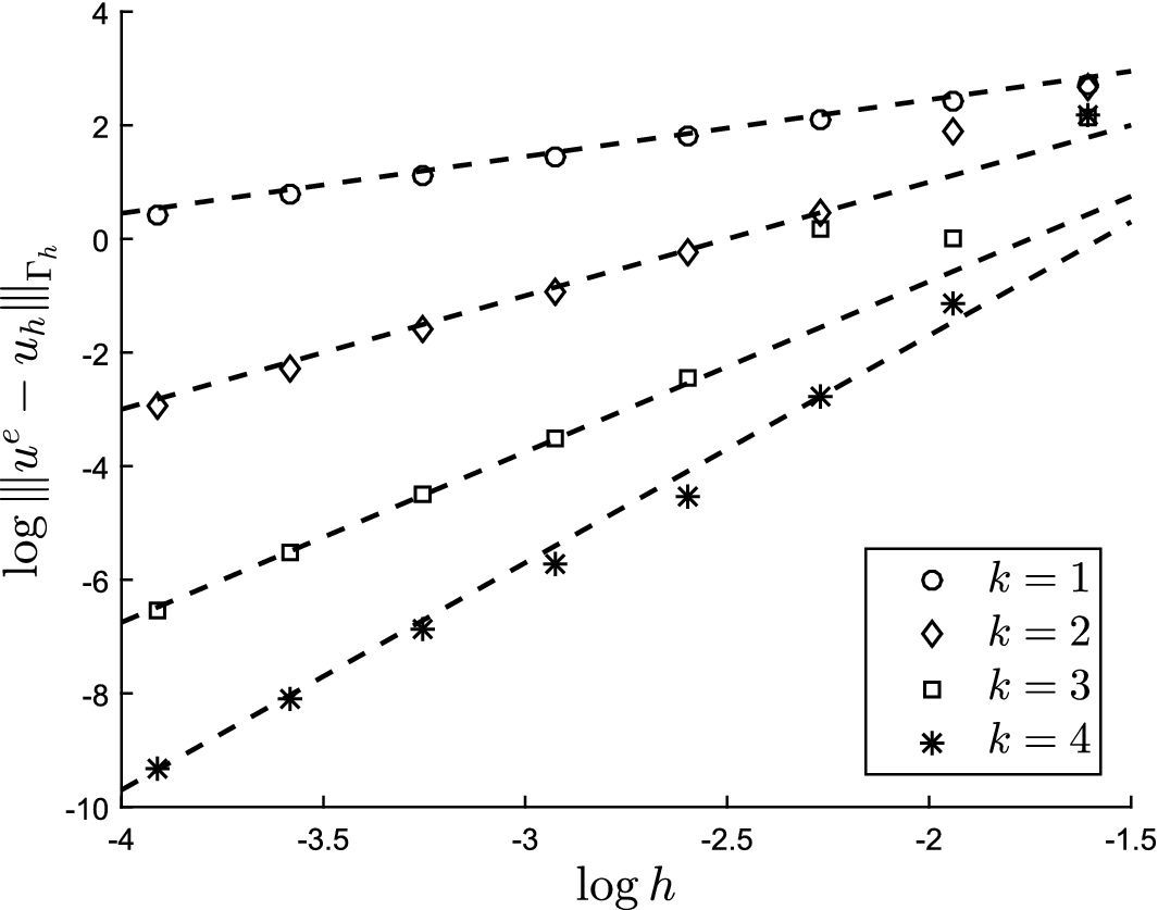 rate of convergence in numerical analysis Chapter 1: preliminaries and error analysis dr white review: prerequisite mathematics round-off errors and computer arithmetic algorithms and convergence.