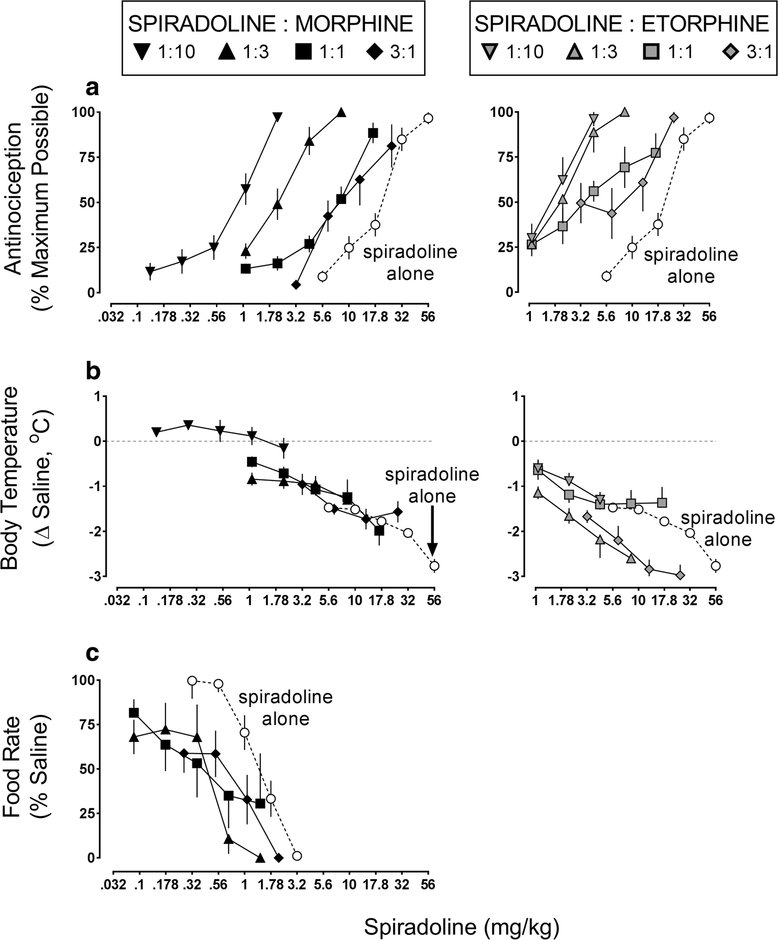 interactions between kappa and mu opioid receptor agonists effects