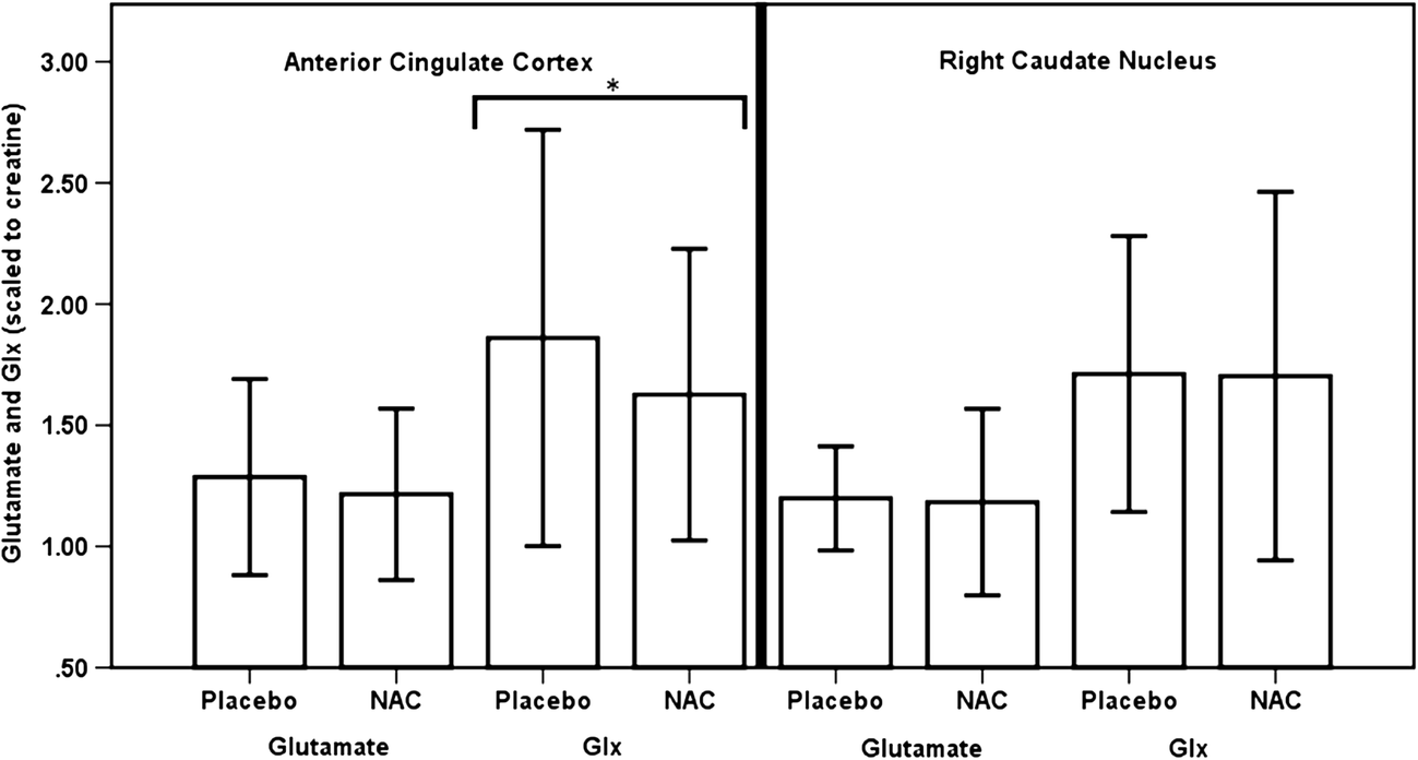Effects of N-acetylcysteine on brain glutamate levels and resting