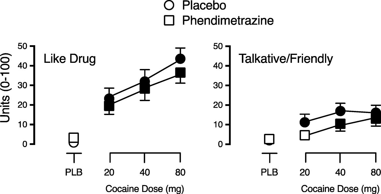 Influence of phendimetrazine maintenance on the reinforcing