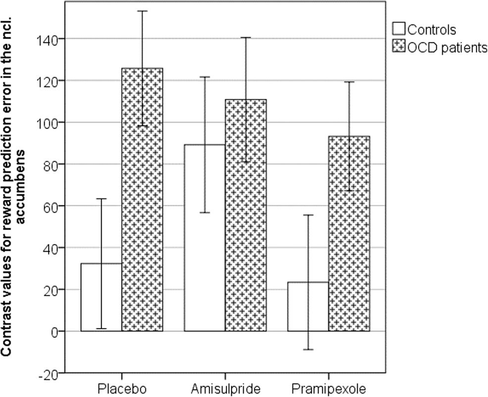 Dopaminergic drug treatment remediates exaggerated cingulate
